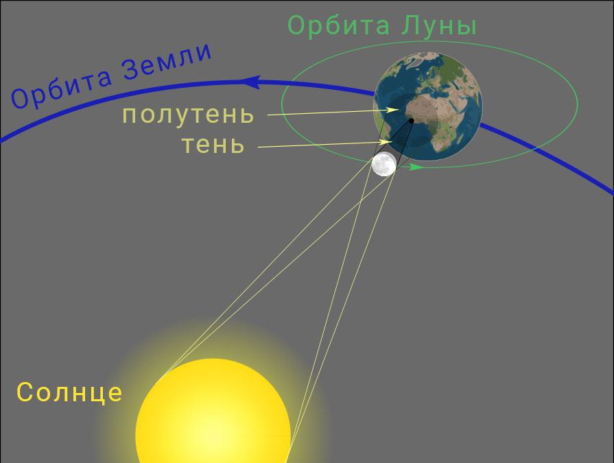 затмение солнца схема