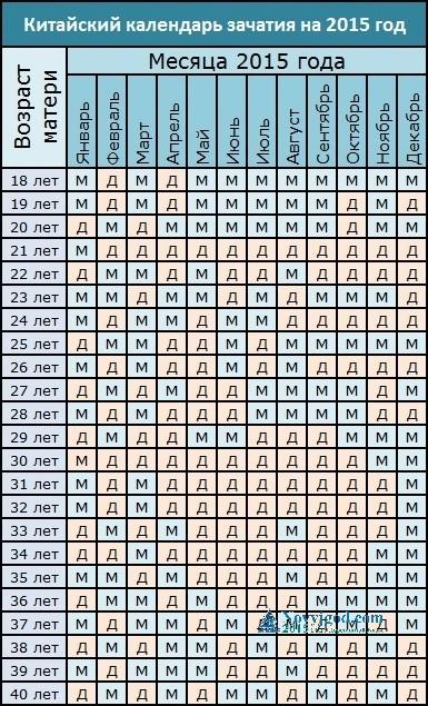 календарь зачатия рассчитать Dog Breeds Picture