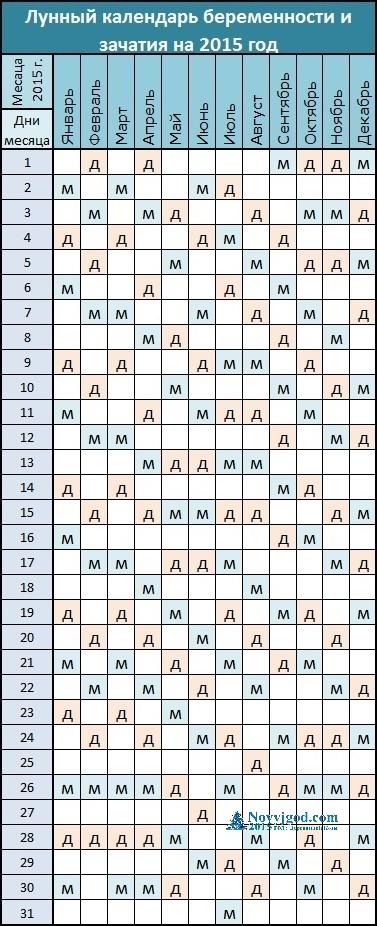 Как зачать лунный календарь мальчиков