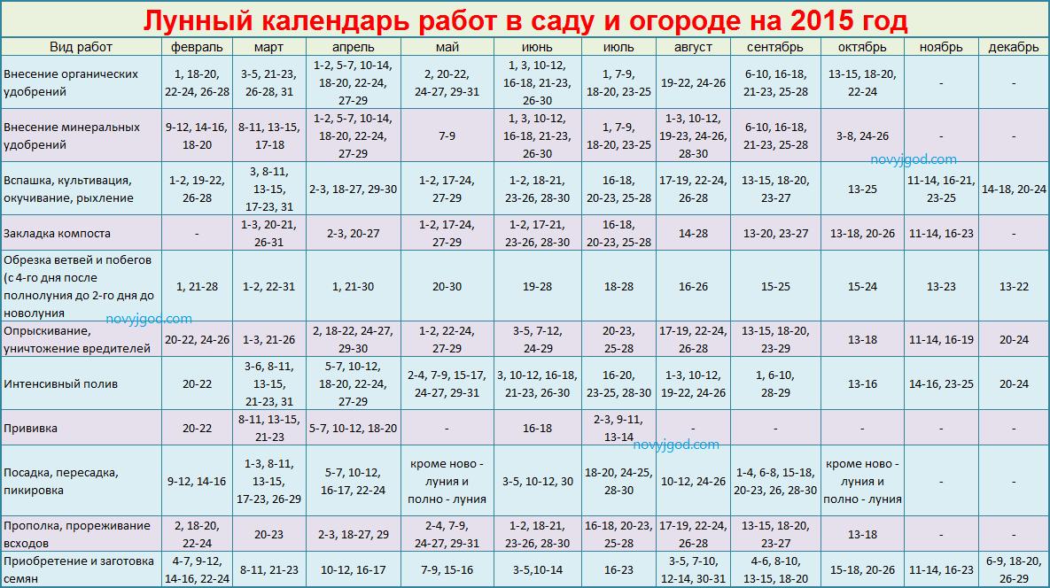 Лунный посевной календарь 2016 года таблица