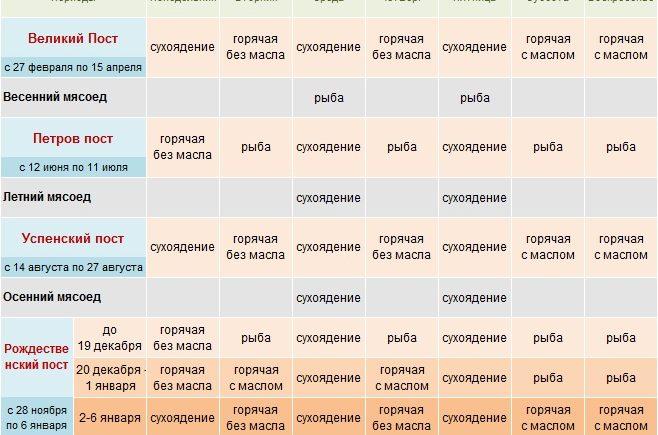 Календарь постов и трапез