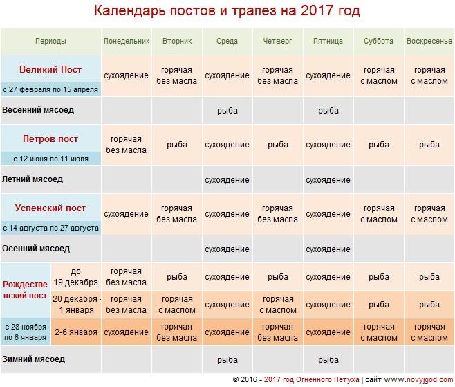 календарь постов и трапез на 2017 год