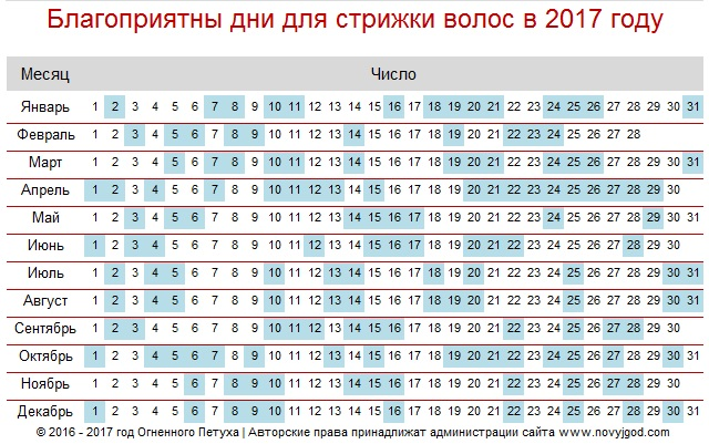 Календарь стрижек на год, лунный календарь (фазы луны).
