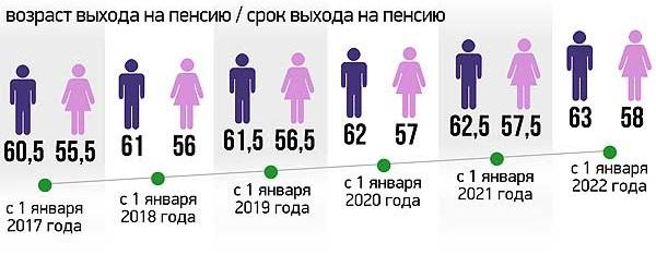 Возраст выхода на заслуженный отдых в России