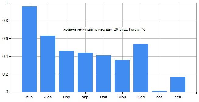 График изменений по месяцам за 2016 год