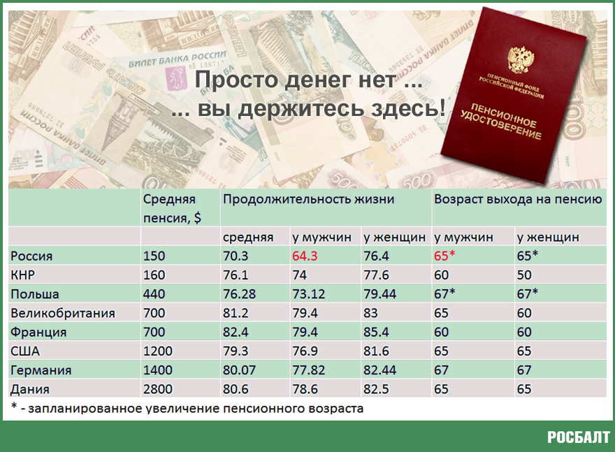 Доживут ли российские мужчины до пенсии