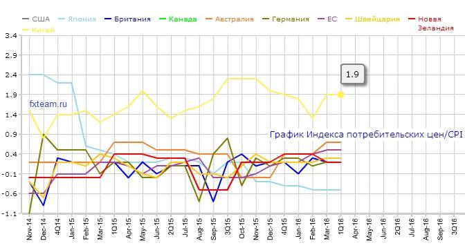 График индекса инфляции цен Форекс