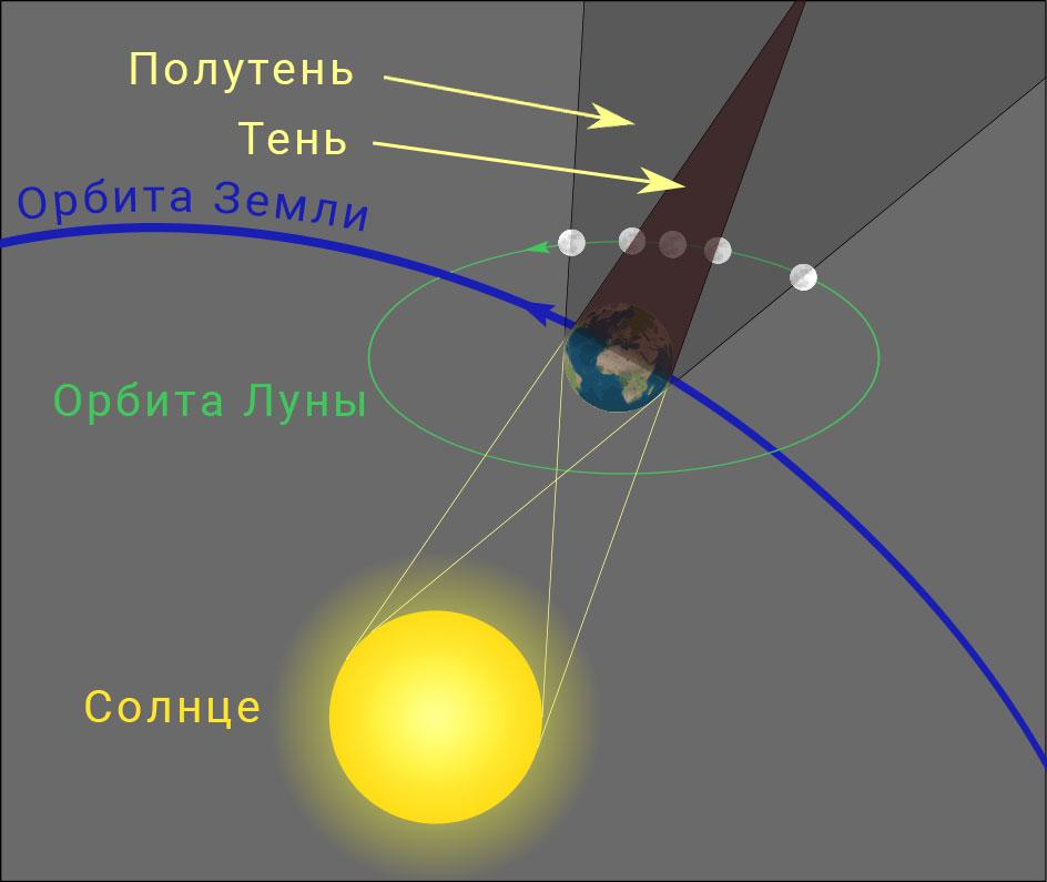затмение луны схема